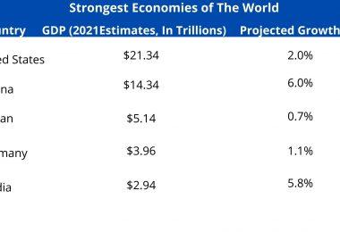strongest economies of the world